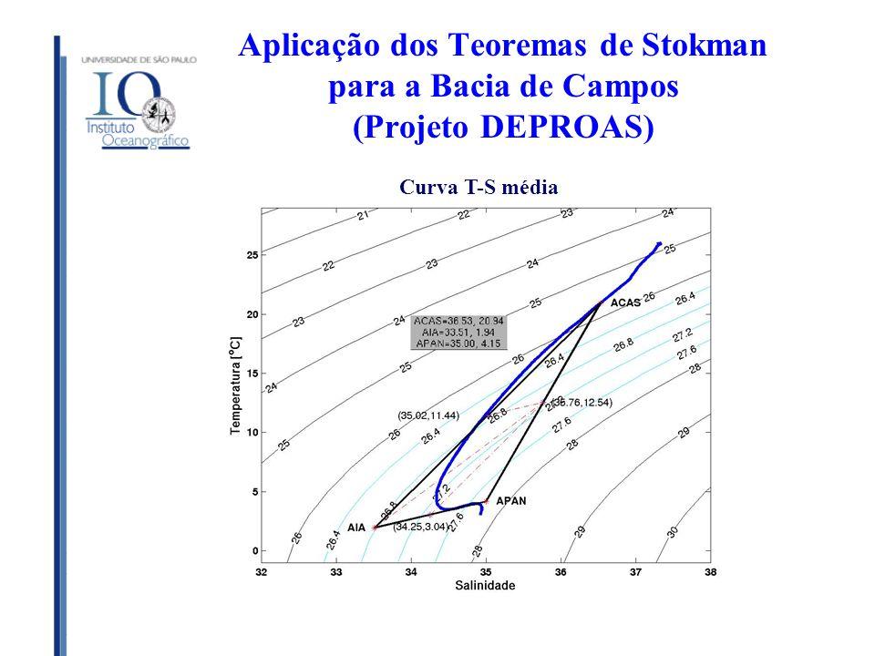 Aplicação dos Teoremas de Stokman para a Bacia de Campos (Projeto DEPROAS) Curva T-S média