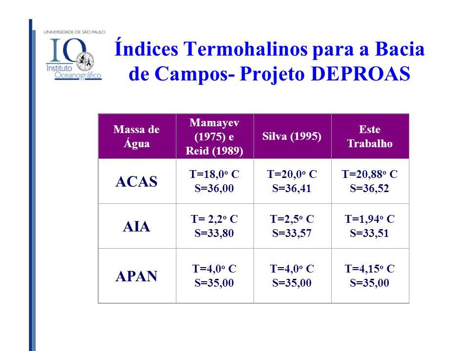 Índices Termohalinos para a Bacia de Campos- Projeto DEPROAS Massa de Água Mamayev (1975) e Reid (1989) Silva (1995) Este Trabalho ACAS T=18,0 o C S=3