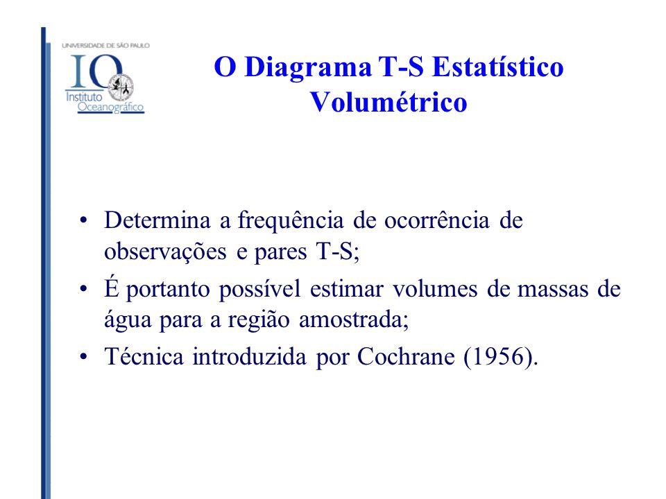 O Diagrama T-S Estatístico Volumétrico Determina a frequência de ocorrência de observações e pares T-S; É portanto possível estimar volumes de massas