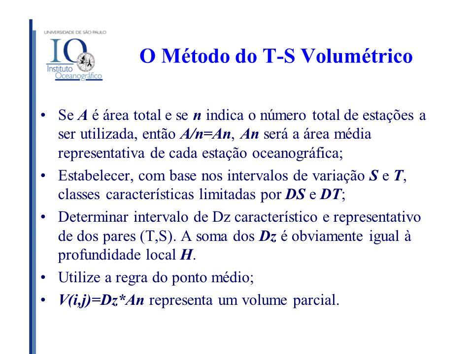O Método do T-S Volumétrico Se A é área total e se n indica o número total de estações a ser utilizada, então A/n=An, An será a área média representat