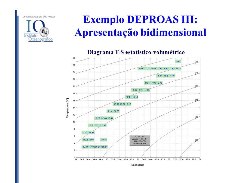 Exemplo DEPROAS III: Apresentação bidimensional Diagrama T-S estatístico-volumétrico