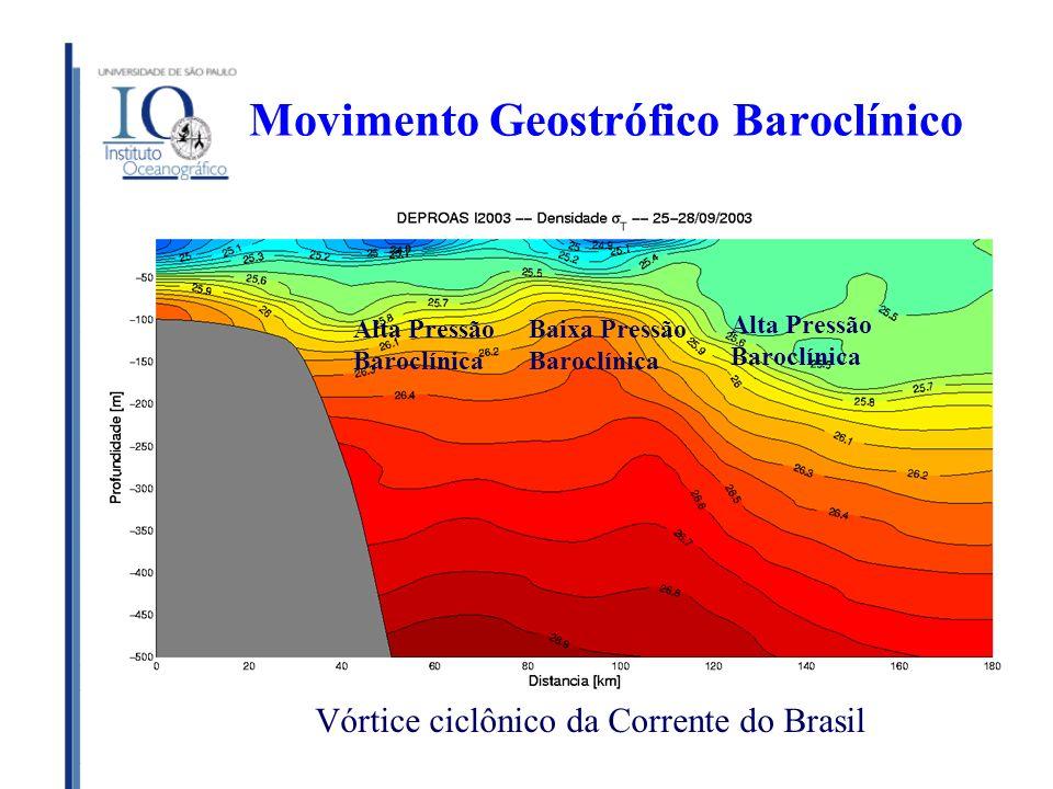 Movimento Geostrófico Baroclínico Vórtice ciclônico da Corrente do Brasil Alta Pressão Baroclínica Alta Pressão Baroclínica Baixa Pressão Baroclínica
