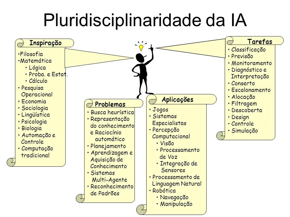 Pluridisciplinaridade da IA Busca heurística Representação do conhecimento e Raciocínio automático Planejamento Aprendizagem e Aquisição de Conhecimen