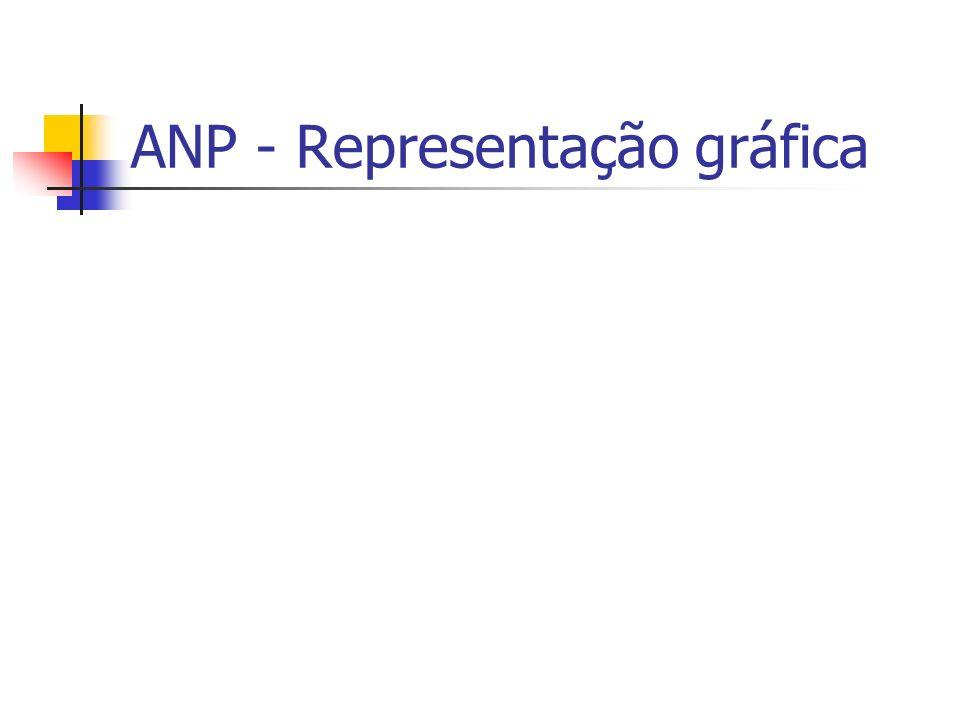 ANP - Representação gráfica