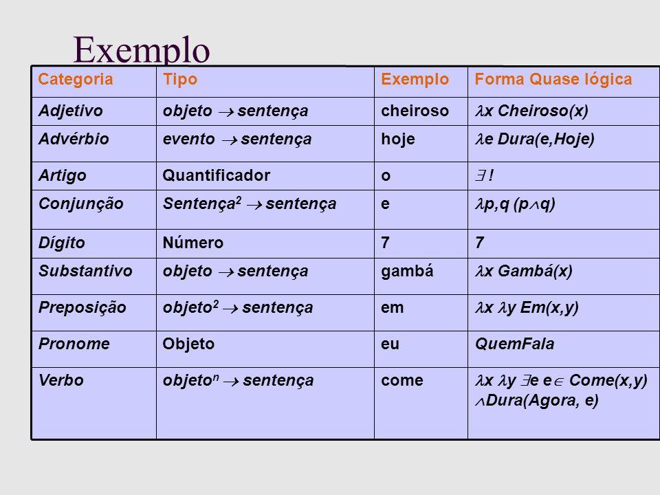 Exemplo x y e e Come(x,y) Dura(Agora, e) come objeto n sentença Verbo QuemFalaeuObjetoPronome x y Em(x,y) em objeto 2 sentença Preposição x Gambá(x) gambá objeto sentença Substantivo 77NúmeroDígito p,q (p q) e Sentença 2 sentença Conjunção .