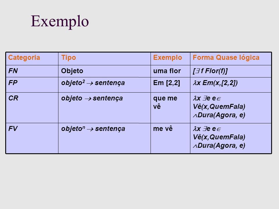 Exemplo x e e Vê(x,QuemFala) Dura(Agora, e) me vê objeto n sentença FV x e e Vê(x,QuemFala) Dura(Agora, e) que me vê objeto sentença CR x Em(x,[2,2]) Em [2,2] objeto 2 sentença FP [ f Flor(f)] uma florObjetoFN Forma Quase lógicaExemploTipoCategoria
