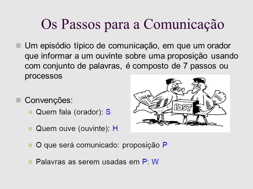 Os Passos para a Comunicação Um episódio típico de comunicação, em que um orador que informar a um ouvinte sobre uma proposição usando com conjunto de palavras, é composto de 7 passos ou processos Convenções: Quem fala (orador): S Quem ouve (ouvinte): H O que será comunicado: proposição P Palavras as serem usadas em P: W