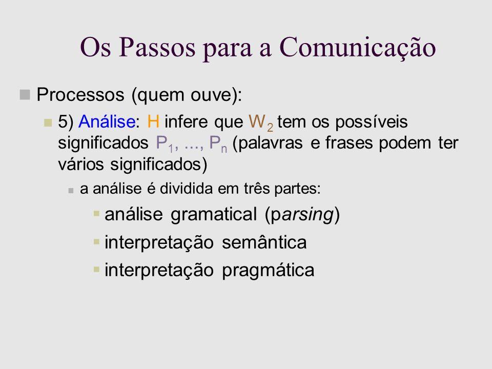 Os Passos para a Comunicação Processos (quem ouve): 5) Análise: H infere que W 2 tem os possíveis significados P 1,..., P n (palavras e frases podem ter vários significados) a análise é dividida em três partes: análise gramatical (parsing) interpretação semântica interpretação pragmática
