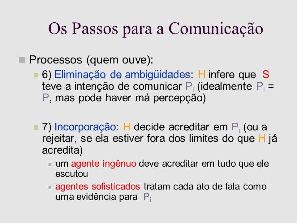 Os Passos para a Comunicação Processos (quem ouve): 6) Eliminação de ambigüidades: H infere que S teve a intenção de comunicar P i (idealmente P i = P, mas pode haver má percepção) 7) Incorporação: H decide acreditar em P i (ou a rejeitar, se ela estiver fora dos limites do que H já acredita) um agente ingênuo deve acreditar em tudo que ele escutou agentes sofisticados tratam cada ato de fala como uma evidência para P i