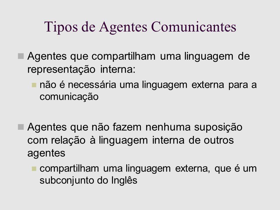 Tipos de Agentes Comunicantes Agentes que compartilham uma linguagem de representação interna: não é necessária uma linguagem externa para a comunicação Agentes que não fazem nenhuma suposição com relação à linguagem interna de outros agentes compartilham uma linguagem externa, que é um subconjunto do Inglês