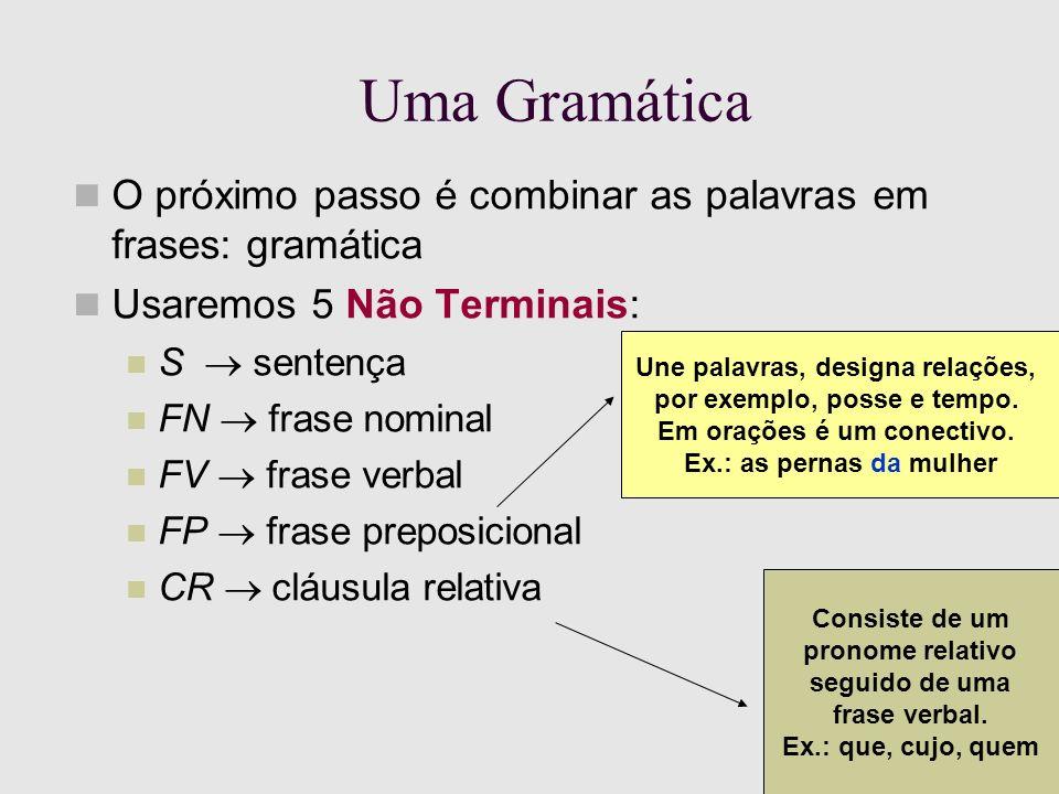 Uma Gramática O próximo passo é combinar as palavras em frases: gramática Usaremos 5 Não Terminais: S sentença FN frase nominal FV frase verbal FP frase preposicional CR cláusula relativa Consiste de um pronome relativo seguido de uma frase verbal.