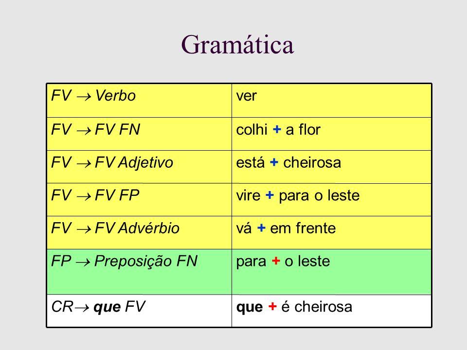 Gramática para + o leste FP Preposição FN vá + em frente FV FV Advérbio está + cheirosa FV FV Adjetivo vire + para o leste FV FV FP que + é cheirosa CR que FV ver FV Verbo colhi + a flor FV FV FN