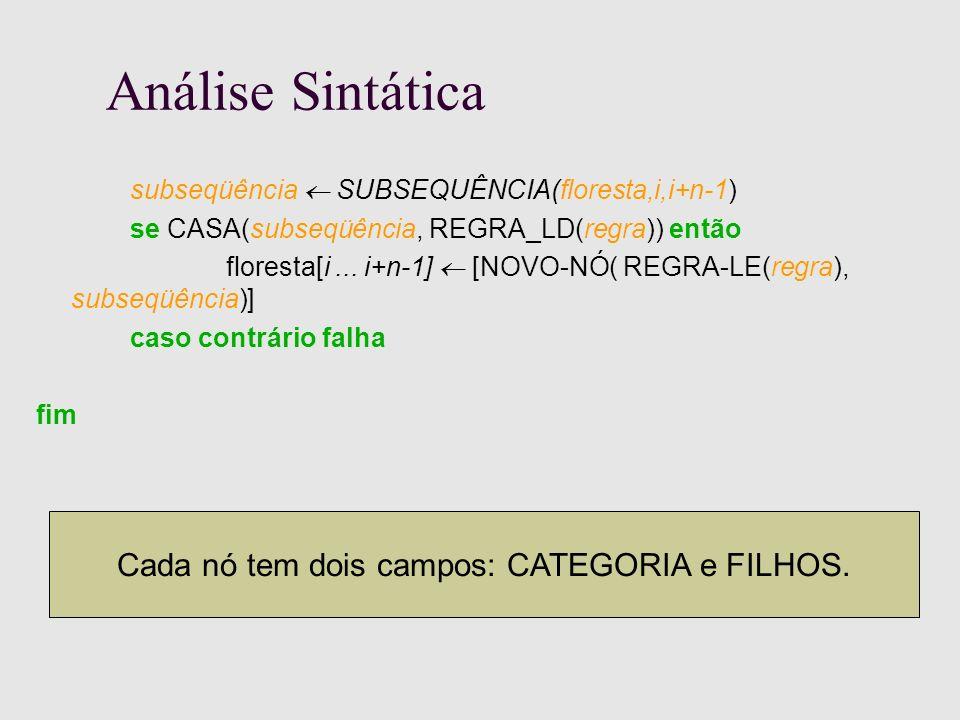 Análise Sintática subseqüência SUBSEQUÊNCIA(floresta,i,i+n-1) se CASA(subseqüência, REGRA_LD(regra)) então floresta[i...
