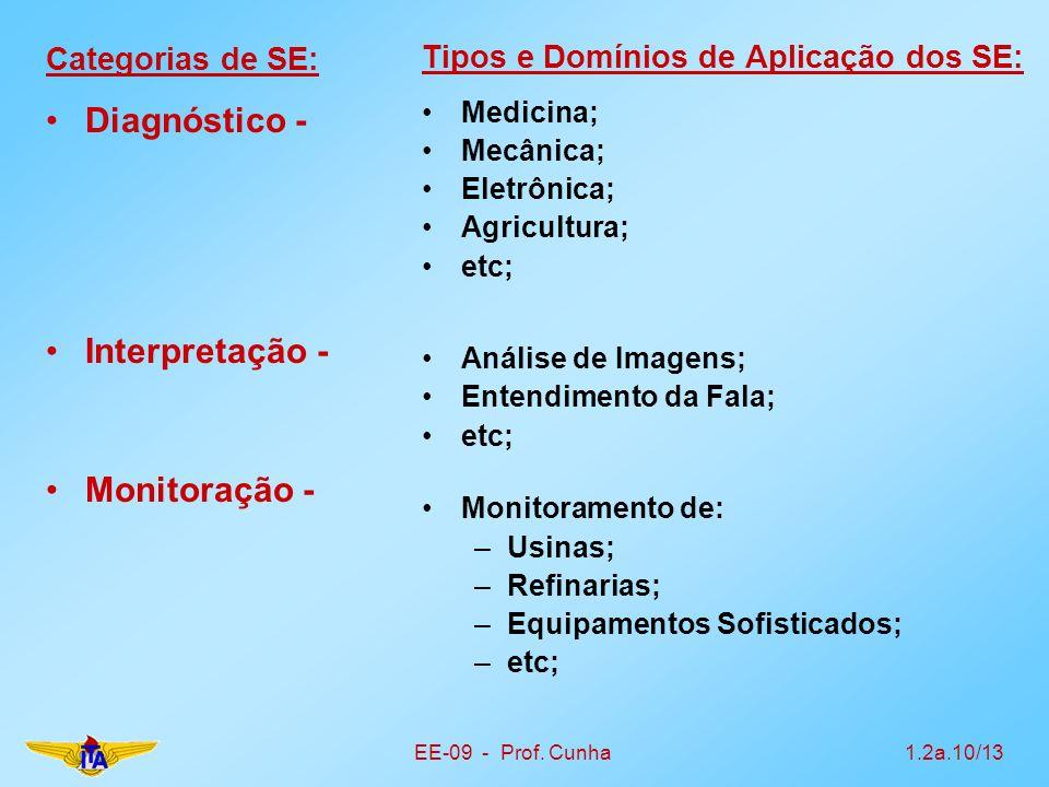 EE-09 - Prof. Cunha1.2a.10/13 Categorias de SE: Diagnóstico - Interpretação - Monitoração - Tipos e Domínios de Aplicação dos SE: Medicina; Mecânica;