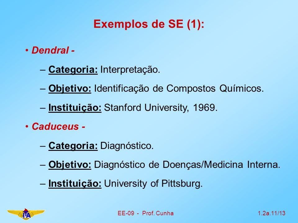 EE-09 - Prof. Cunha1.2a.11/13 Exemplos de SE (1): Dendral - – Categoria: Interpretação. – Objetivo: Identificação de Compostos Químicos. – Instituição