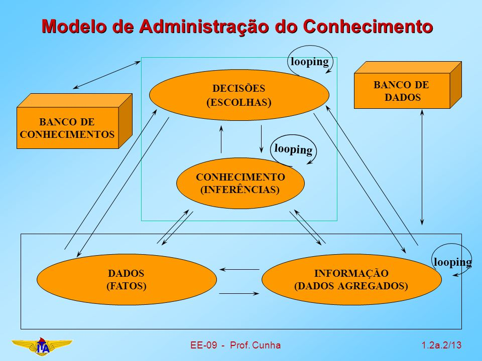 EE-09 - Prof. Cunha1.2a.2/13 Modelo de Administração do Conhecimento DADOS (FATOS) INFORMAÇÃO (DADOS AGREGADOS) DECISÕES ( ESCOLHAS ) CONHECIMENTO (IN