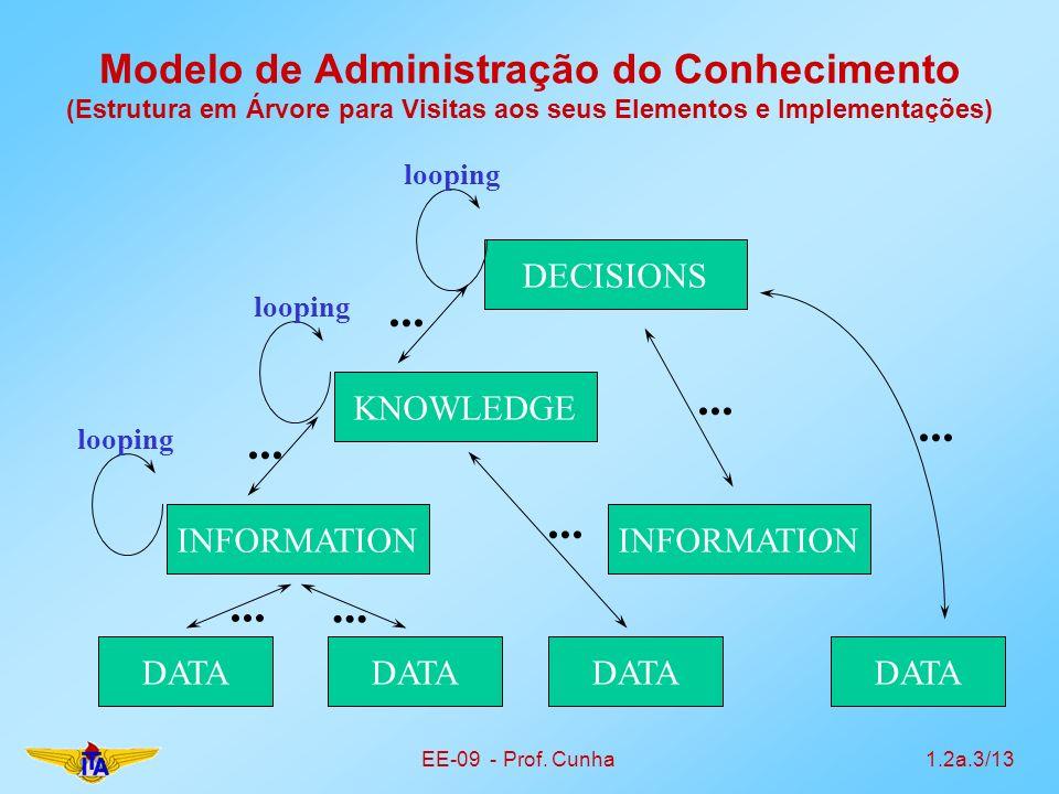 EE-09 - Prof. Cunha1.2a.3/13 Modelo de Administração do Conhecimento (Estrutura em Árvore para Visitas aos seus Elementos e Implementações) DATA INFOR