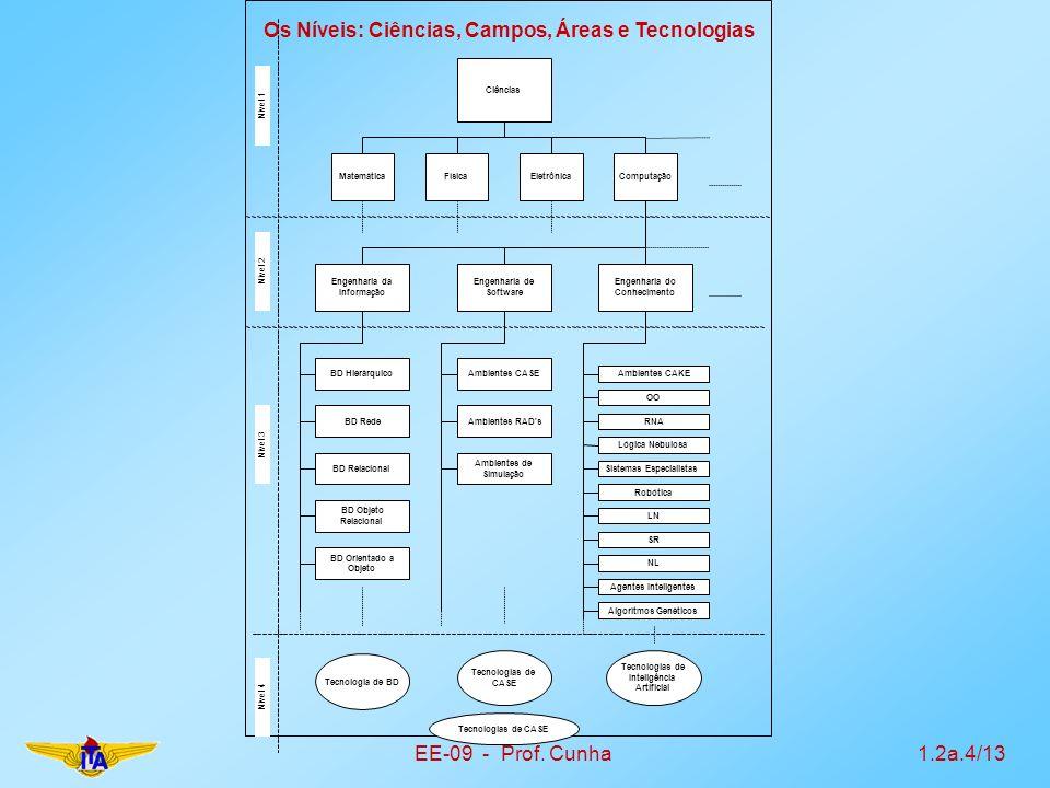 EE-09 - Prof. Cunha1.2a.4/13 Nível 1 Nível 2 Nível 3 Nível 4 Os Níveis: Ciências, Campos, Áreas e Tecnologias