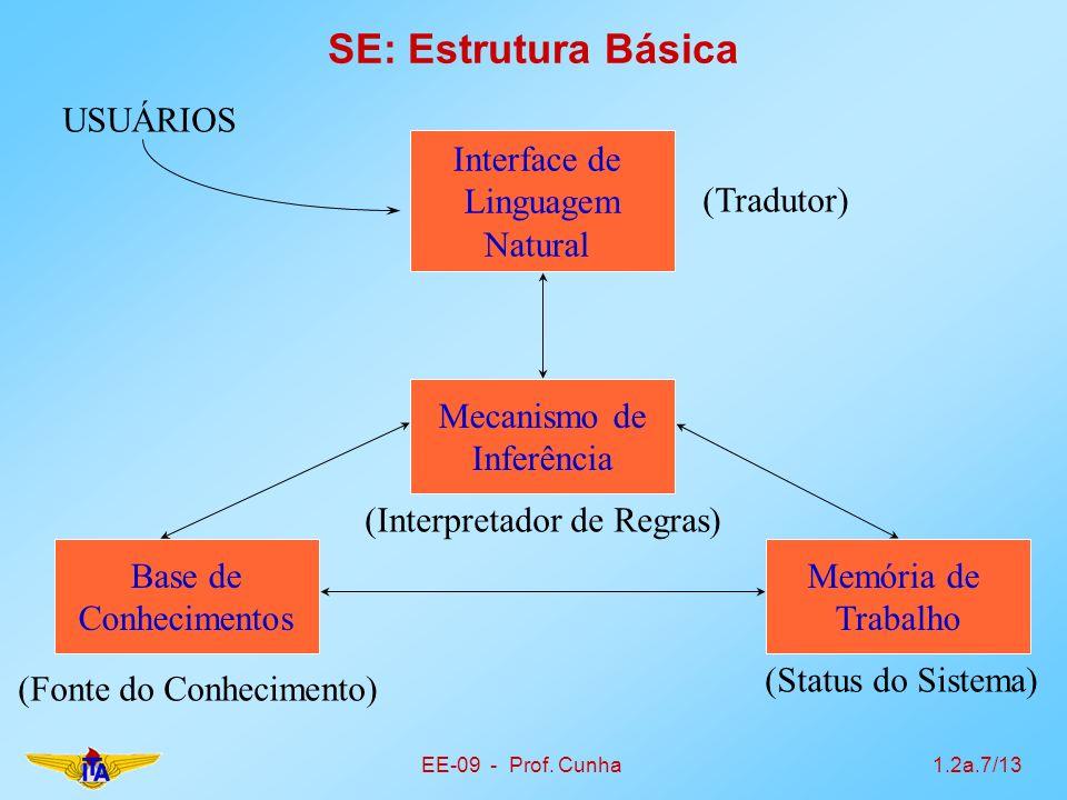 EE-09 - Prof. Cunha1.2a.7/13 SE: Estrutura Básica Interface de Linguagem Natural USUÁRIOS Mecanismo de Inferência Base de Conhecimentos Memória de Tra