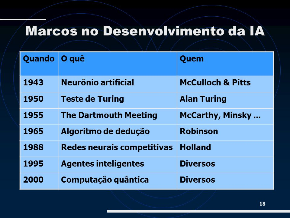 18 Marcos no Desenvolvimento da IA QuandoO quêQuem 1943Neurônio artificialMcCulloch & Pitts 1950Teste de TuringAlan Turing 1955The Dartmouth MeetingMc