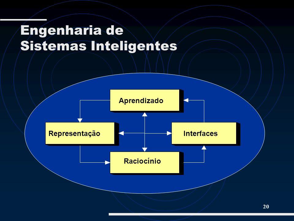 20 Aprendizado RepresentaçãoInterfaces Raciocínio Engenharia de Sistemas Inteligentes