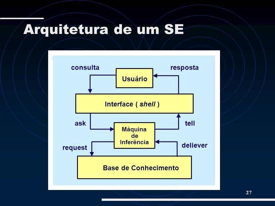 27 Usuário Interface ( shell ) consultaresposta Máquina de Inferência Base de Conhecimento asktell request deliever Arquitetura de um SE