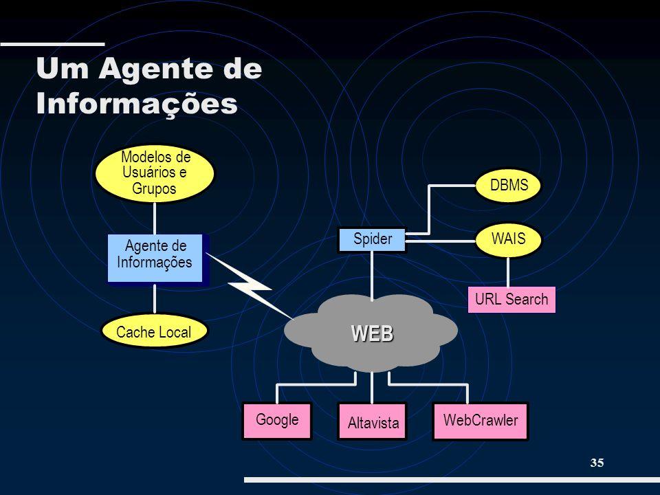 35 Cache Local Agente de Informações WEB Google Altavista WebCrawler Spider DBMS WAIS URL Search Modelos de Usuários e Grupos Um Agente de Informações