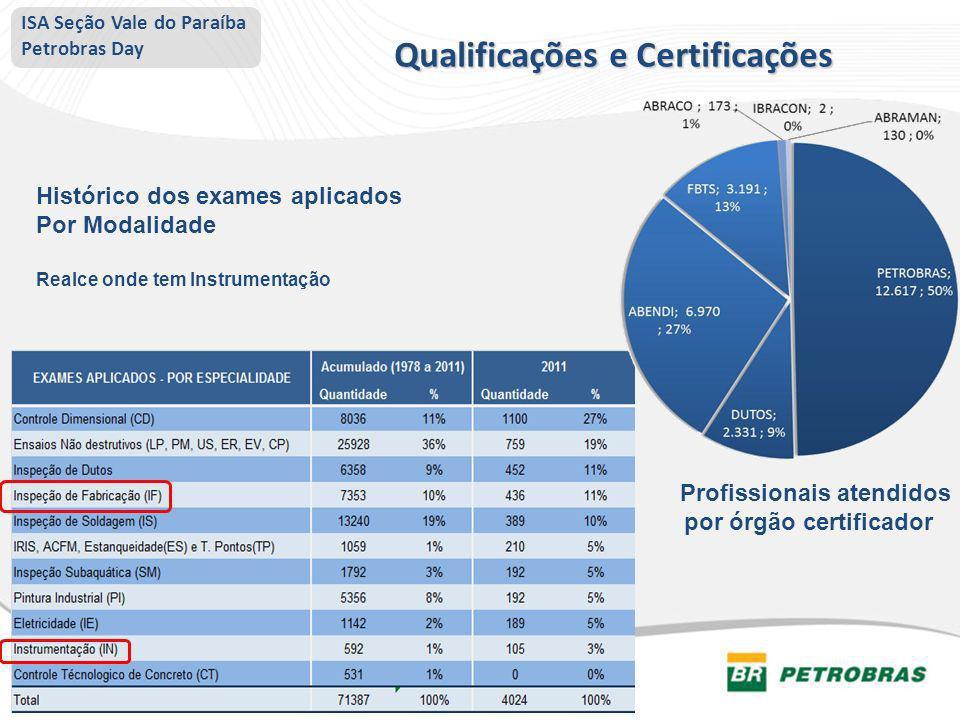 Histórico dos exames aplicados Por Modalidade Realce onde tem Instrumentação Profissionais atendidos por órgão certificador Qualificações e Certificaç