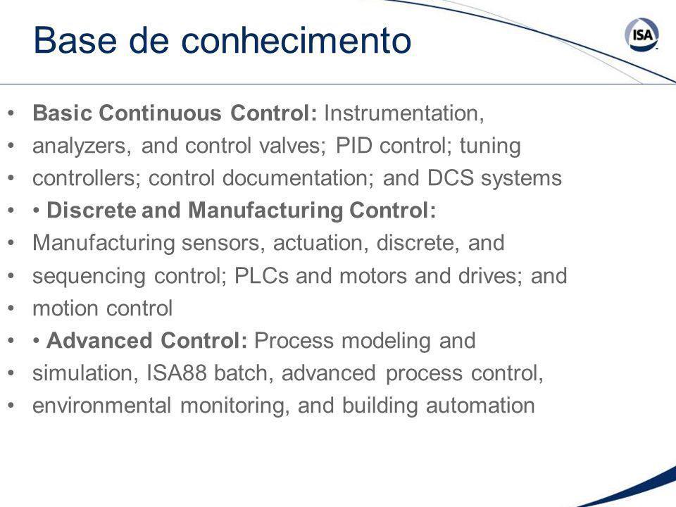 Base de conhecimento Basic Continuous Control: Instrumentation, analyzers, and control valves; PID control; tuning controllers; control documentation;