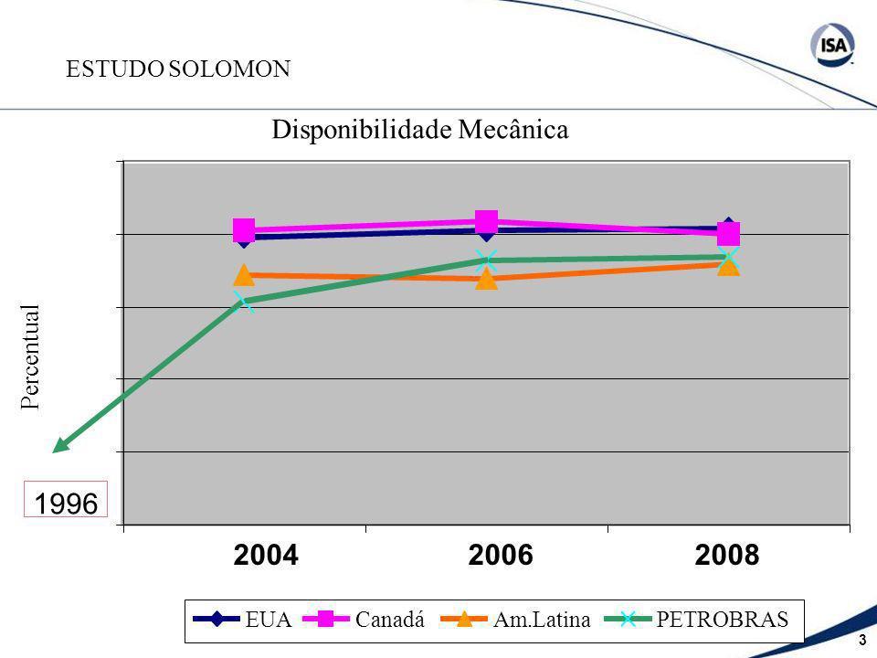 3 ESTUDO SOLOMON Disponibilidade Mecânica Percentual EUACanadáAm.LatinaPETROBRAS 2004 2006 2008 1996
