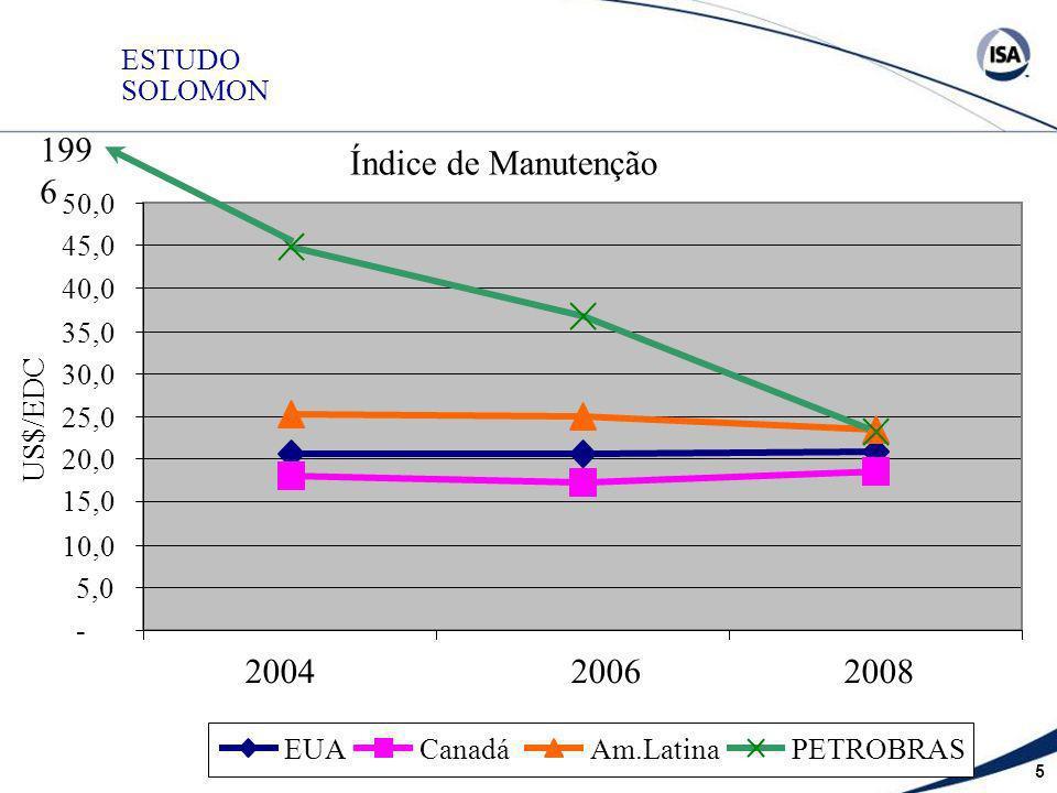 5 ESTUDO SOLOMON Índice de Manutenção - 5,0 10,0 15,0 20,0 25,0 30,0 35,0 40,0 45,0 50,0 US$/EDC EUACanadáAm.LatinaPETROBRAS 2004 2006 2008 199 6