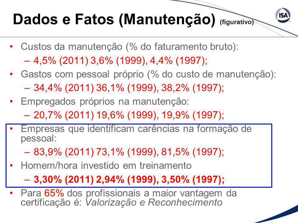 Dados e Fatos (Manutenção) (figurativo) Custos da manutenção (% do faturamento bruto): –4,5% (2011) 3,6% (1999), 4,4% (1997); Gastos com pessoal própr