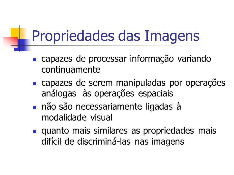 Propriedades das Imagens capazes de processar informação variando continuamente capazes de serem manipuladas por operações análogas às operações espac
