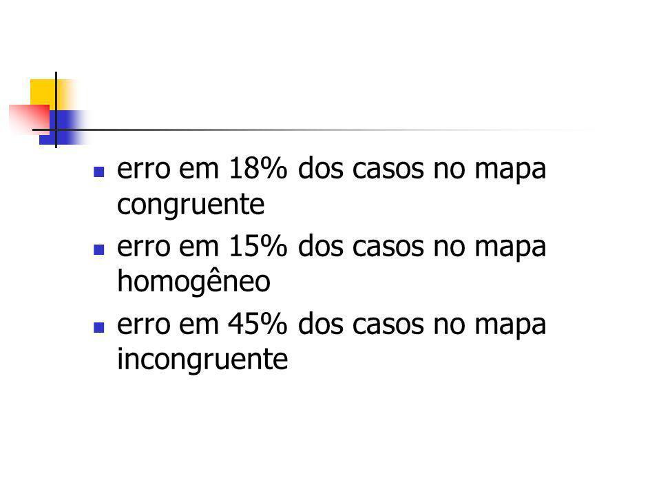 erro em 18% dos casos no mapa congruente erro em 15% dos casos no mapa homogêneo erro em 45% dos casos no mapa incongruente