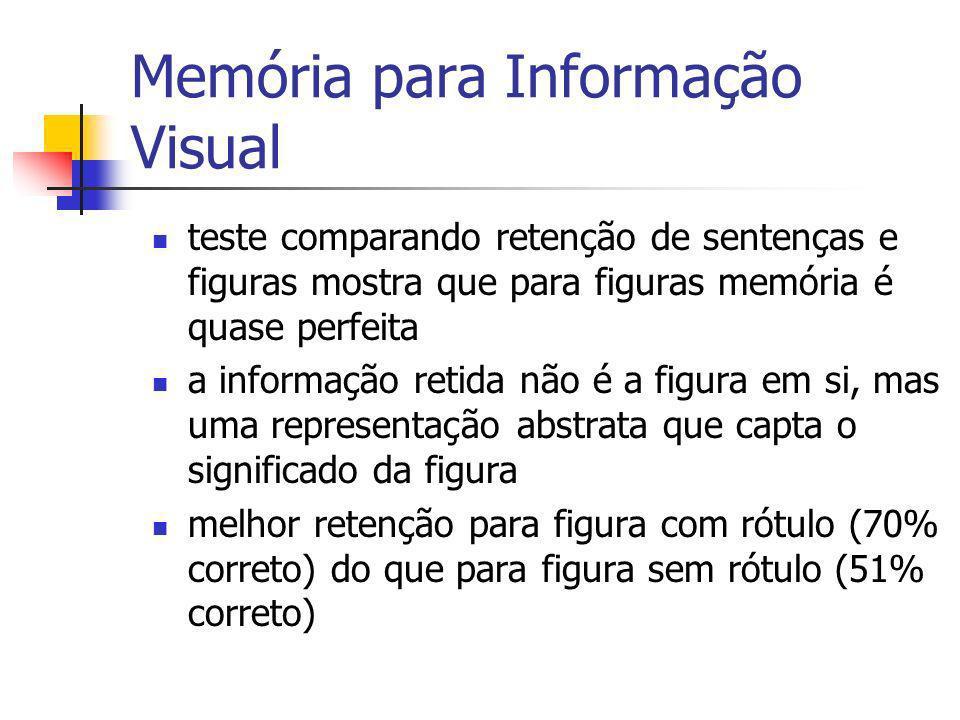Memória para Informação Visual teste comparando retenção de sentenças e figuras mostra que para figuras memória é quase perfeita a informação retida n