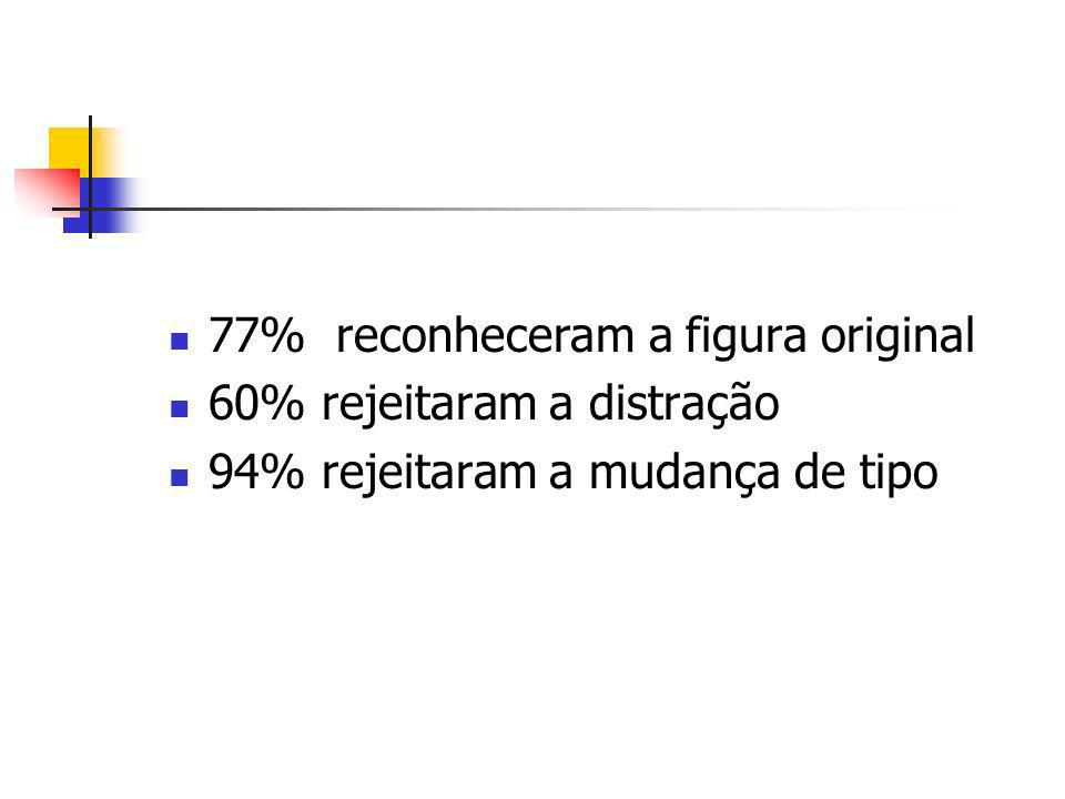 77% reconheceram a figura original 60% rejeitaram a distração 94% rejeitaram a mudança de tipo