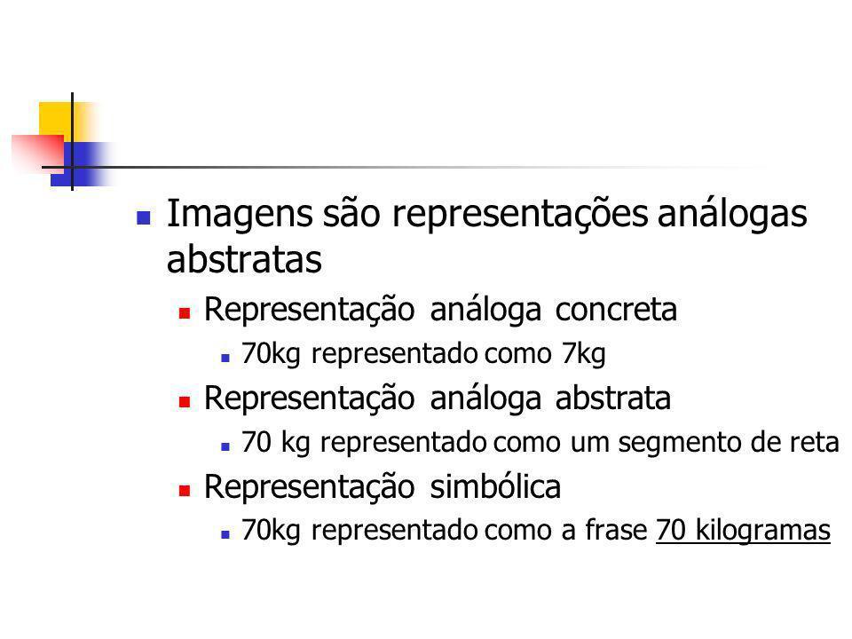 Imagens são representações análogas abstratas Representação análoga concreta 70kg representado como 7kg Representação análoga abstrata 70 kg represent