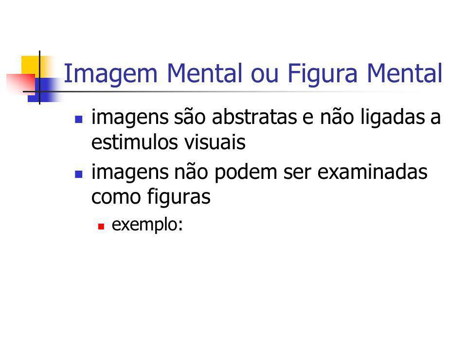 Imagem Mental ou Figura Mental imagens são abstratas e não ligadas a estimulos visuais imagens não podem ser examinadas como figuras exemplo: