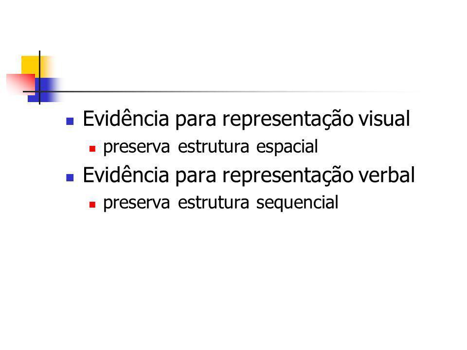 Evidência para representação visual preserva estrutura espacial Evidência para representação verbal preserva estrutura sequencial