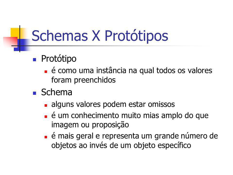 Schemas X Protótipos Protótipo é como uma instância na qual todos os valores foram preenchidos Schema alguns valores podem estar omissos é um conhecim
