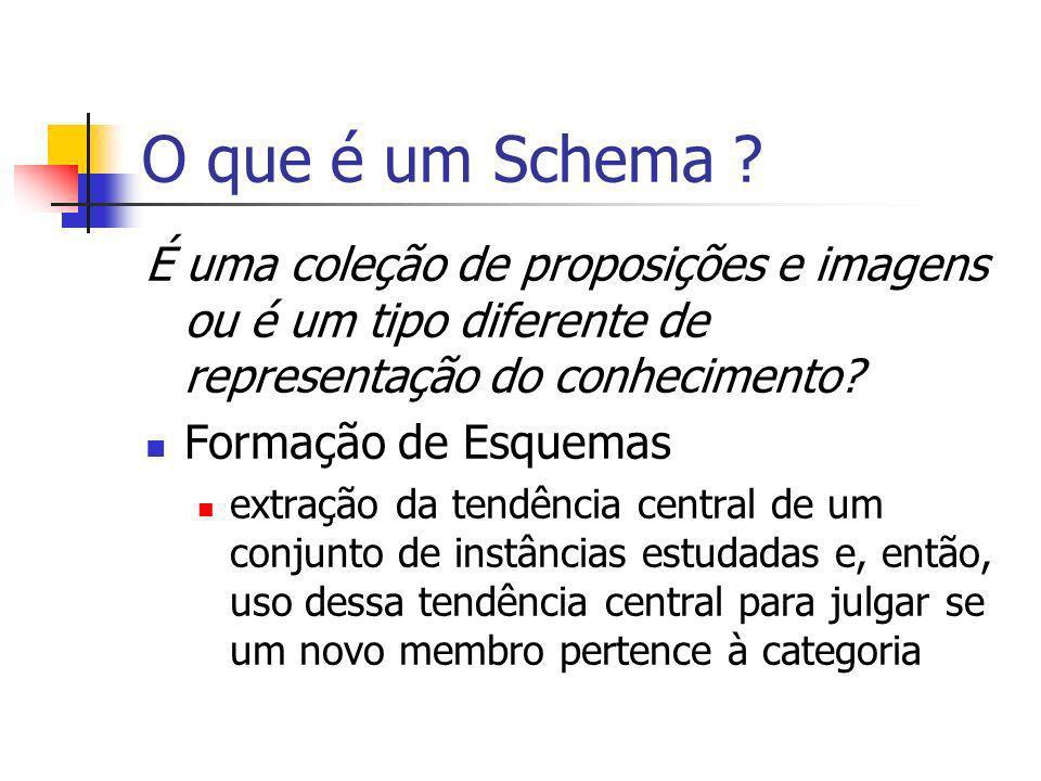 O que é um Schema ? É uma coleção de proposições e imagens ou é um tipo diferente de representação do conhecimento? Formação de Esquemas extração da t