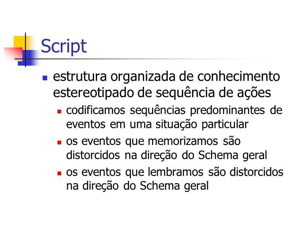 Script estrutura organizada de conhecimento estereotipado de sequência de ações codificamos sequências predominantes de eventos em uma situação partic