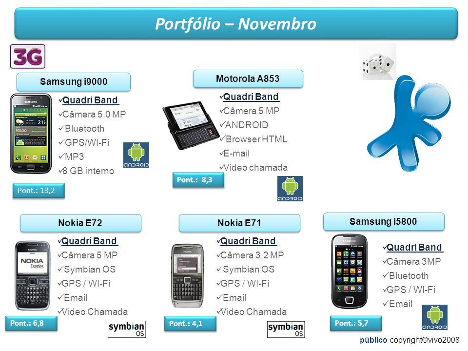 Quadri Band Câmera 3,2 MP Symbian OS GPS / WI-Fi Email Video Chamada Nokia E71 Pont.: 4,1 público copyright©vivo2008 Motorola A853 Quadri Band Câmera 5 MP ANDROID Browser HTML E-mail Video chamada Pont.: 8,3 Portfólio – Novembro Samsung i9000 Quadri Band Câmera 5.0 MP Bluetooth GPS/WI-Fi MP3 8 GB interno Pont.: 13,2 Quadri Band Câmera 5 MP Symbian OS GPS / WI-Fi Email Video Chamada Nokia E72 Pont.: 6,8 Samsung i5800 Quadri Band Câmera 3MP Bluetooth GPS / WI-Fi Email Pont.: 5,7