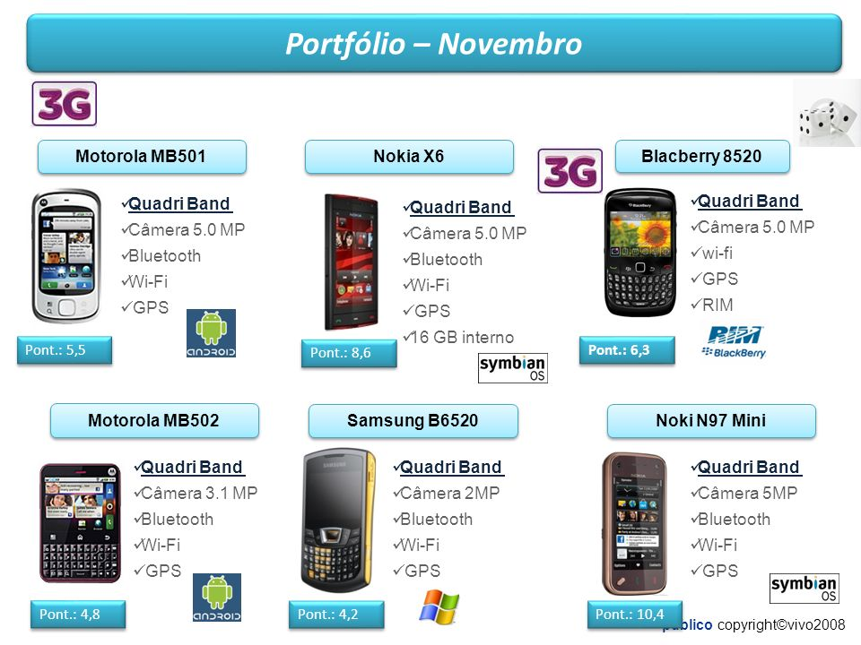 público copyright©vivo2008 Portfólio – Novembro Nokia X6 Pont.: 8,6 Quadri Band Câmera 5.0 MP Bluetooth Wi-Fi GPS 16 GB interno Motorola MB501 Pont.: 5,5 Quadri Band Câmera 5.0 MP Bluetooth Wi-Fi GPS Motorola MB502 Pont.: 4,8 Quadri Band Câmera 3.1 MP Bluetooth Wi-Fi GPS Samsung B6520 Pont.: 4,2 Quadri Band Câmera 2MP Bluetooth Wi-Fi GPS Noki N97 Mini Pont.: 10,4 Quadri Band Câmera 5MP Bluetooth Wi-Fi GPS Quadri Band Câmera 5.0 MP wi-fi GPS RIM Blacberry 8520 Pont.: 6,3