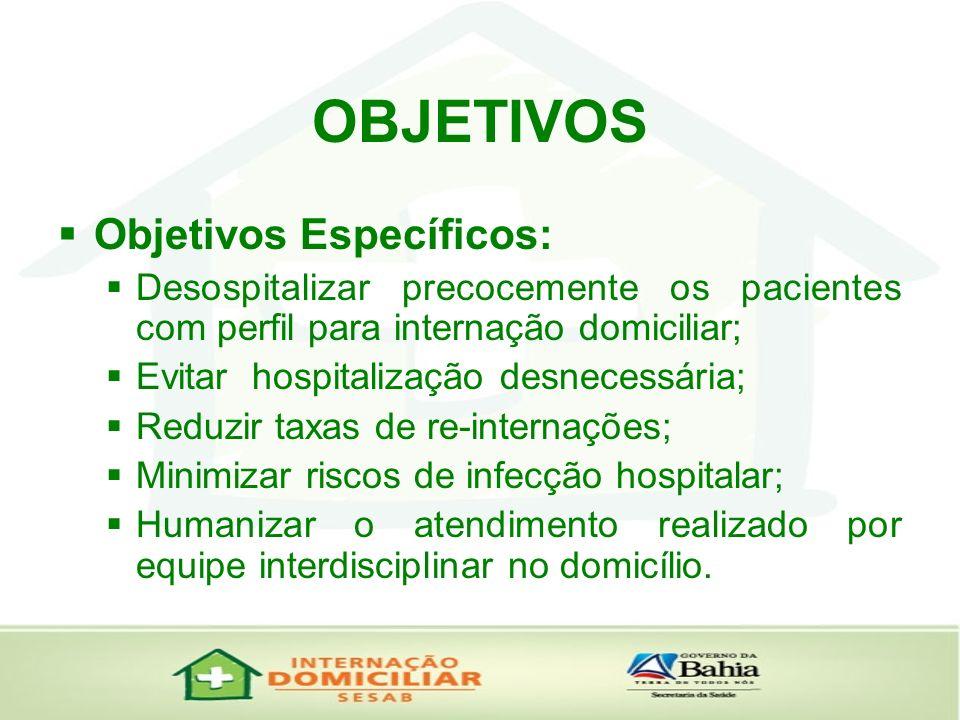 OBJETIVOS Objetivos Específicos: Desospitalizar precocemente os pacientes com perfil para internação domiciliar; Evitar hospitalização desnecessária;