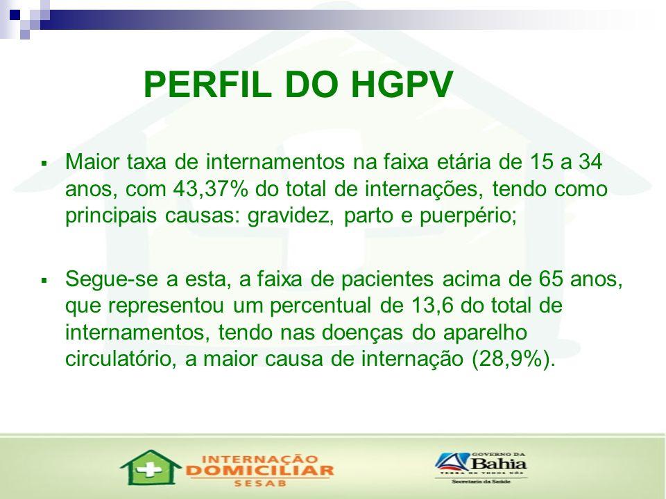 PERFIL DO HGPV Maior taxa de internamentos na faixa etária de 15 a 34 anos, com 43,37% do total de internações, tendo como principais causas: gravidez