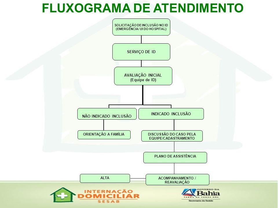 FLUXOGRAMA DE ATENDIMENTO ORIENTAÇÃO A FAMÍLIA DISCUSSÃO DO CASO PELA EQUIPE/CADASTRAMENTO PLANO DE ASSISTÊNCIA ACOMPANHAMENTO / REAVALIAÇÃO ALTA