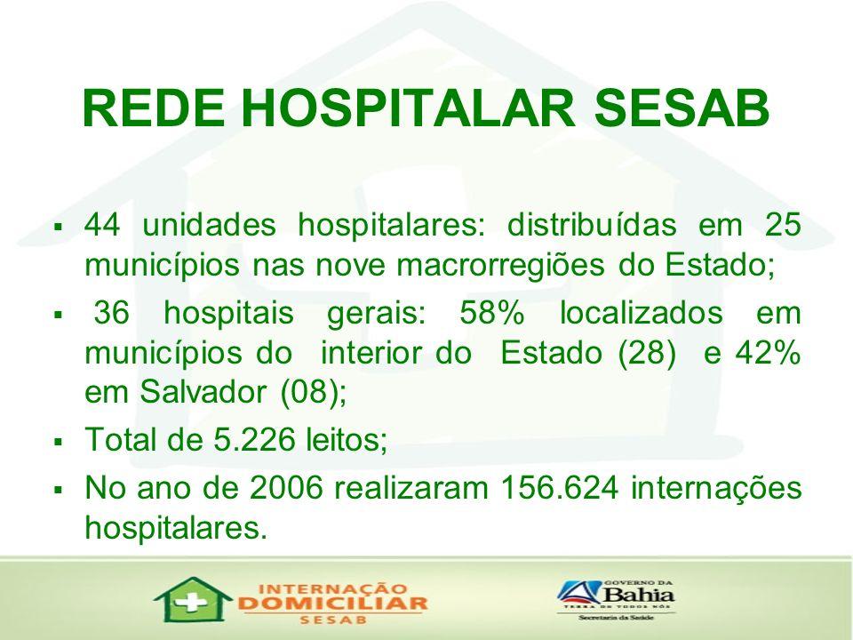 REDE HOSPITALAR SESAB 44 unidades hospitalares: distribuídas em 25 municípios nas nove macrorregiões do Estado; 36 hospitais gerais: 58% localizados e
