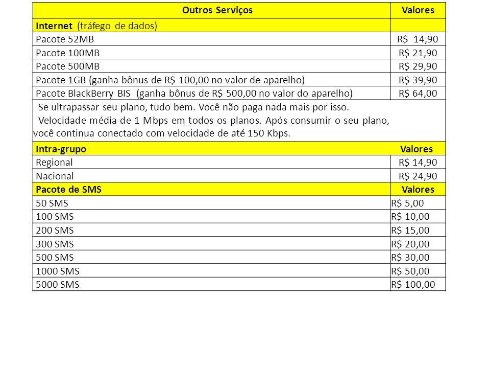 Outros ServiçosValores Internet (tráfego de dados) Pacote 52MBR$ 14,90 Pacote 100MBR$ 21,90 Pacote 500MBR$ 29,90 Pacote 1GB (ganha bônus de R$ 100,00