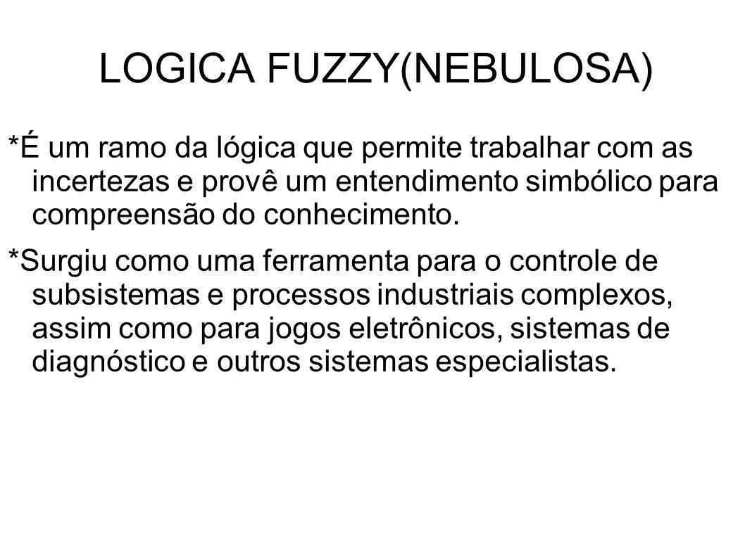LOGICA FUZZY(NEBULOSA) *É um ramo da lógica que permite trabalhar com as incertezas e provê um entendimento simbólico para compreensão do conhecimento.